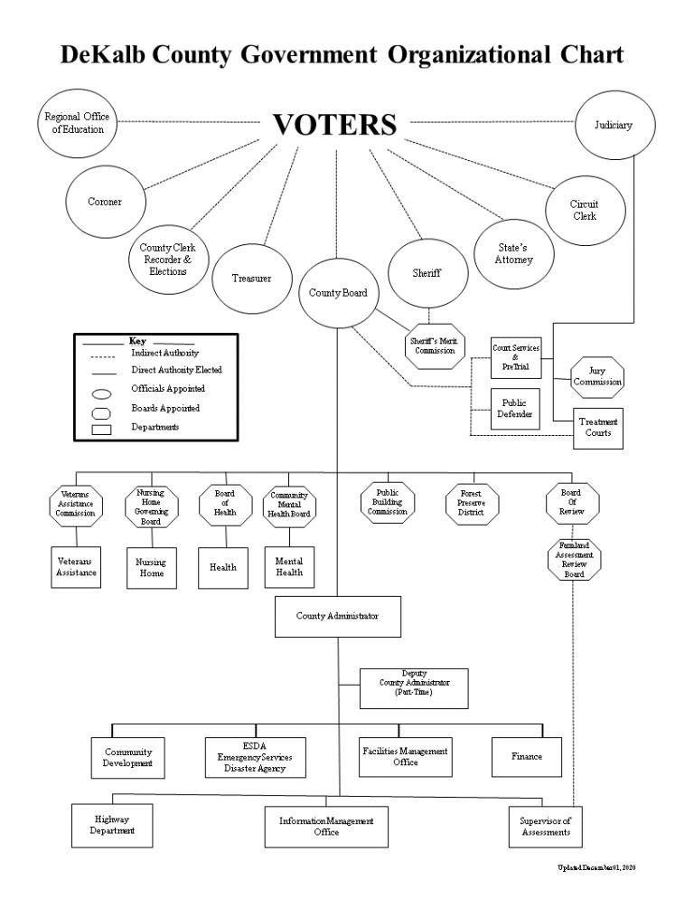 DeKalb County Government Organizational Chart 2019