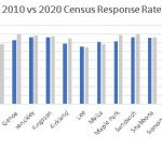 Census Totals by Chart